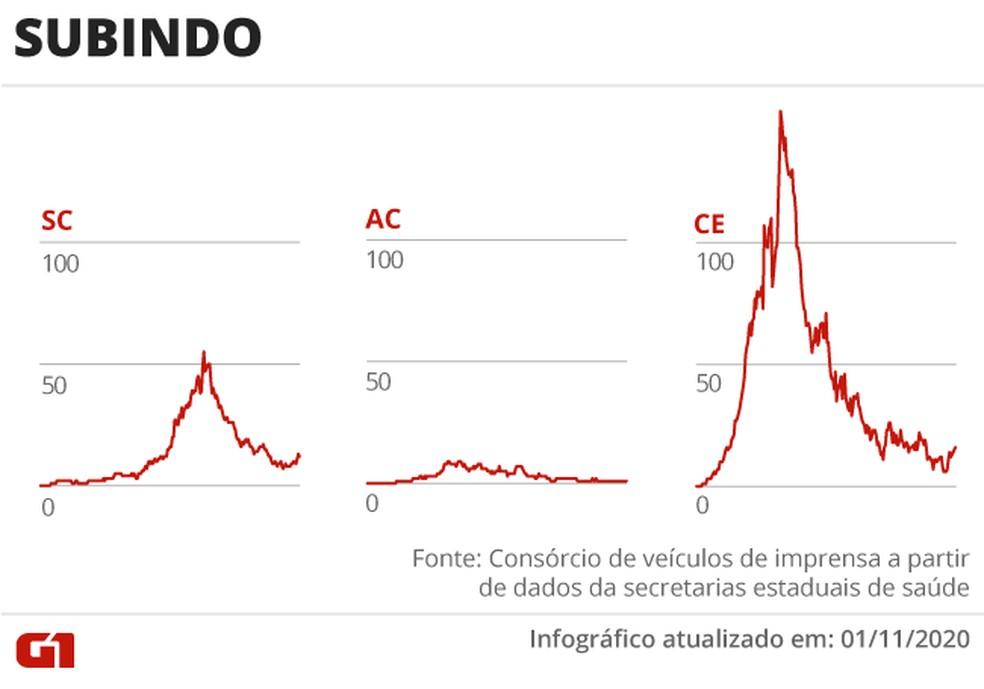 Coronavírus está em queda nos casos e mortes no Brasil